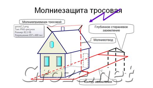 Молниезащита - зачем она нужна? Molniezashhita-vashego-zhilya_1